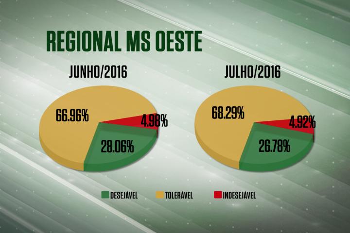 Farol Verde continua avançando em Goiás