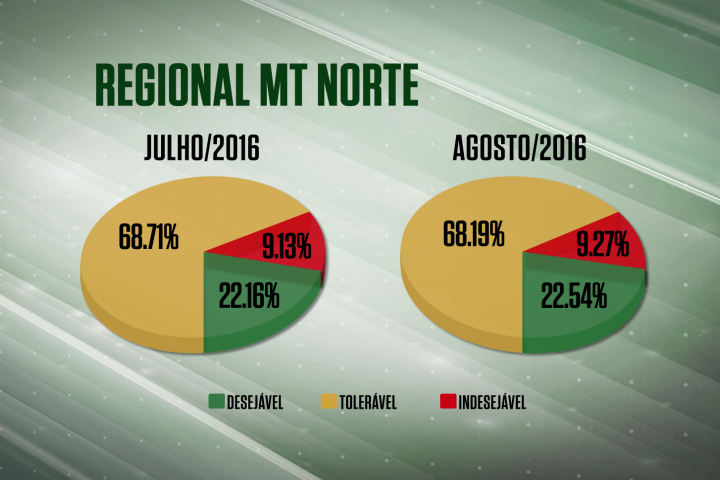 Farol Verde sobe na regional MT/Norte