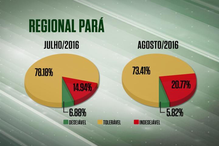 Farol vermelho cresce no Pará
