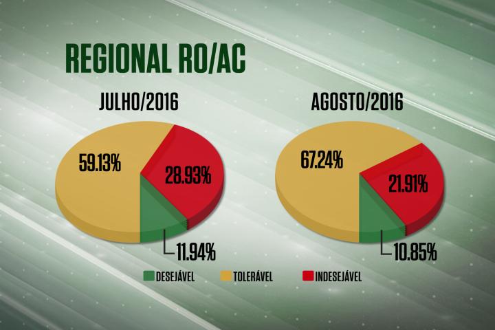 Farol vermelho cai mais de 7% na regional RO/AC