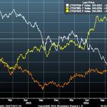 Alta no Brasil contrasta com queda de R$ 100 por @ nos EUA