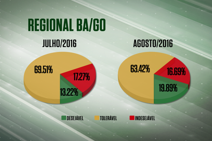 Farol Verde tem forte alta nas plantas de Goiás