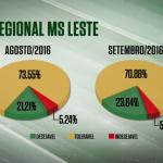 Farol Verde sobe na média das unidades da regional MS/Leste