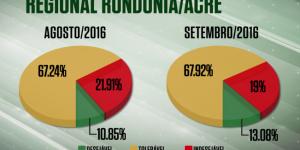 Farol Verde cresce 3% na regional RO/AC