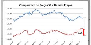 Preços de todo o país evoluem na comparação com São Paulo