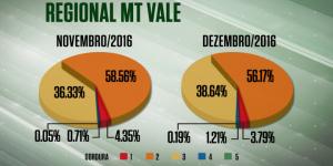 Aumenta a idade, mas melhora a terminação do gado do Vale do Araguaia