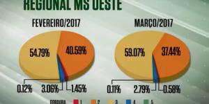 Acabamento de carcaça melhora 4% no MS em março