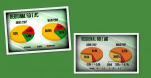 RO e AC ganham 3% de acabamento de carcaça