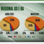 BA e GO apresentam números dos últimos meses