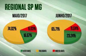 SP e MG se destacam com quase 9% de aumento no farol verde