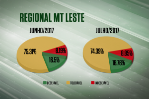No Vale do Araguaia, Farol da Qualidade melhora em julho apesar de quedas na cobertura de gordura e precocidade