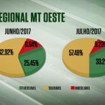 Acabamento de gordura do gado de MT melhora 12%