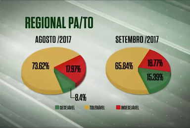 farol-qualidade-carne-para-tocantins-agosto-setembro-2017