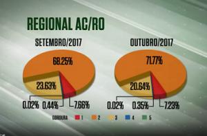 Seca dificultou deposição de gordura em abates no AC e RO em outubro