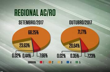 idade-abate-bovinos-acre-rondonia-outubro-setembro-2017