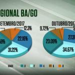 Cobertura de gordura e precocidade de animais abatidos em GO e BA evoluem em outubro