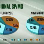 Confinamento melhora acabamento das carcaças de SP e MG em novembro