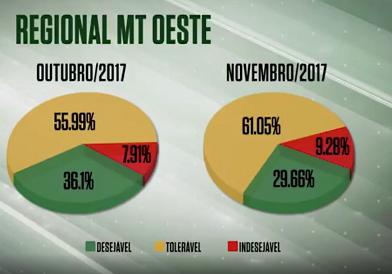 farol-da-qualidade-oeste-mato-grosso-novembro-2017