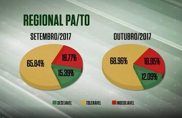farol-da-qualidade-para-tocantins-outubro-2017